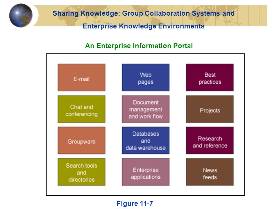 An Enterprise Information Portal Figure 11-7 Sharing Knowledge: Group Collaboration Systems and Enterprise Knowledge Environments