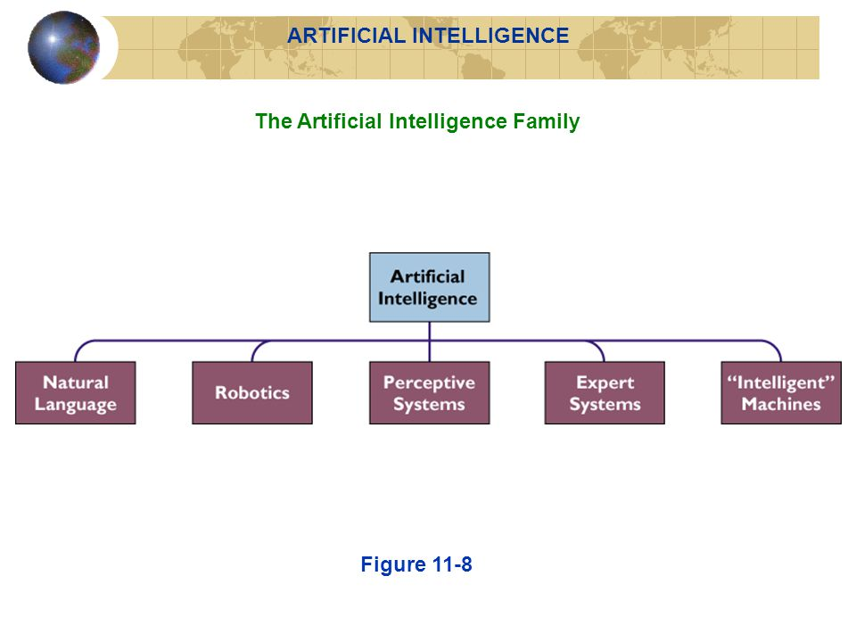 The Artificial Intelligence Family Figure 11-8 ARTIFICIAL INTELLIGENCE