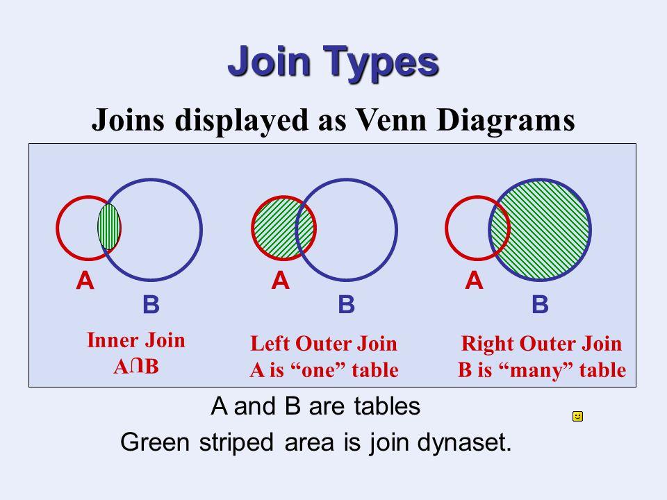 Left Outer Join Venn Diagram Vatozozdevelopment