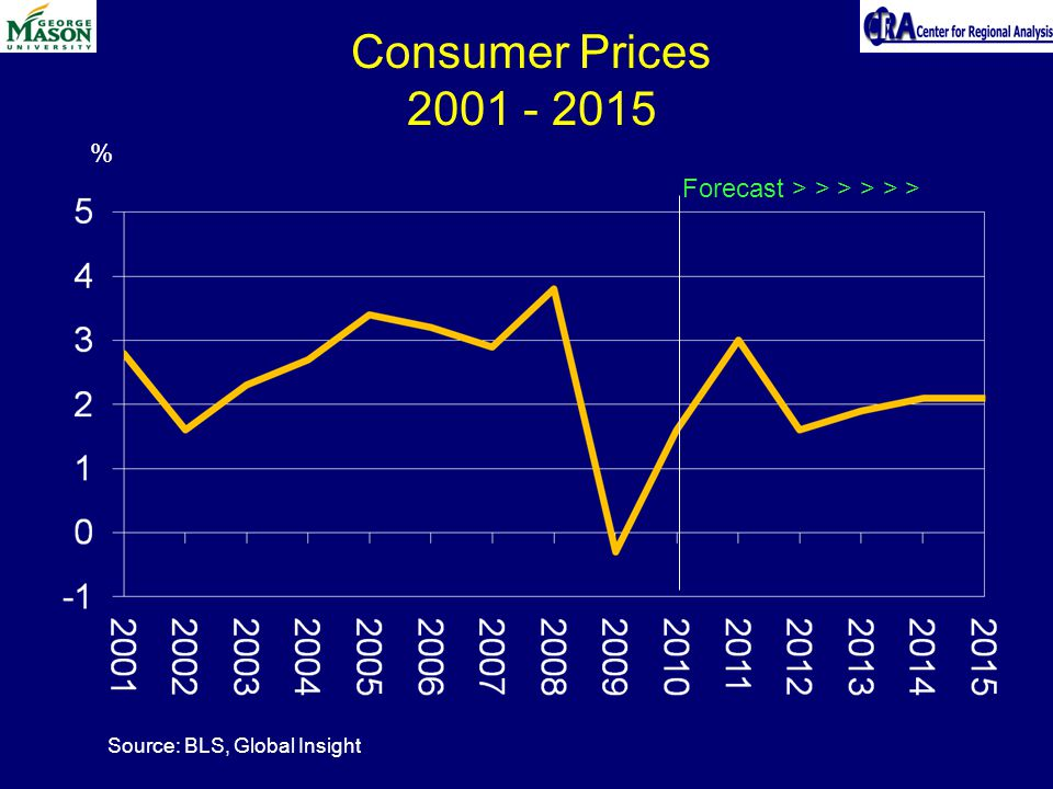 Consumer Prices Forecast > > > > > > % Source: BLS, Global Insight