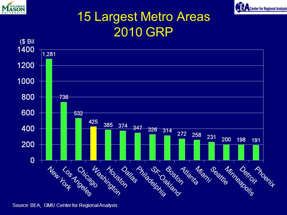 15 Largest Metro Areas 2010 GRP ($ Bil Source: BEA, GMU Center for Regional Analysis