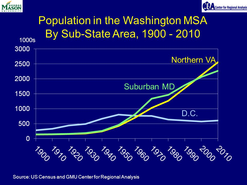 Population in the Washington MSA By Sub-State Area, s Northern VA D.C.