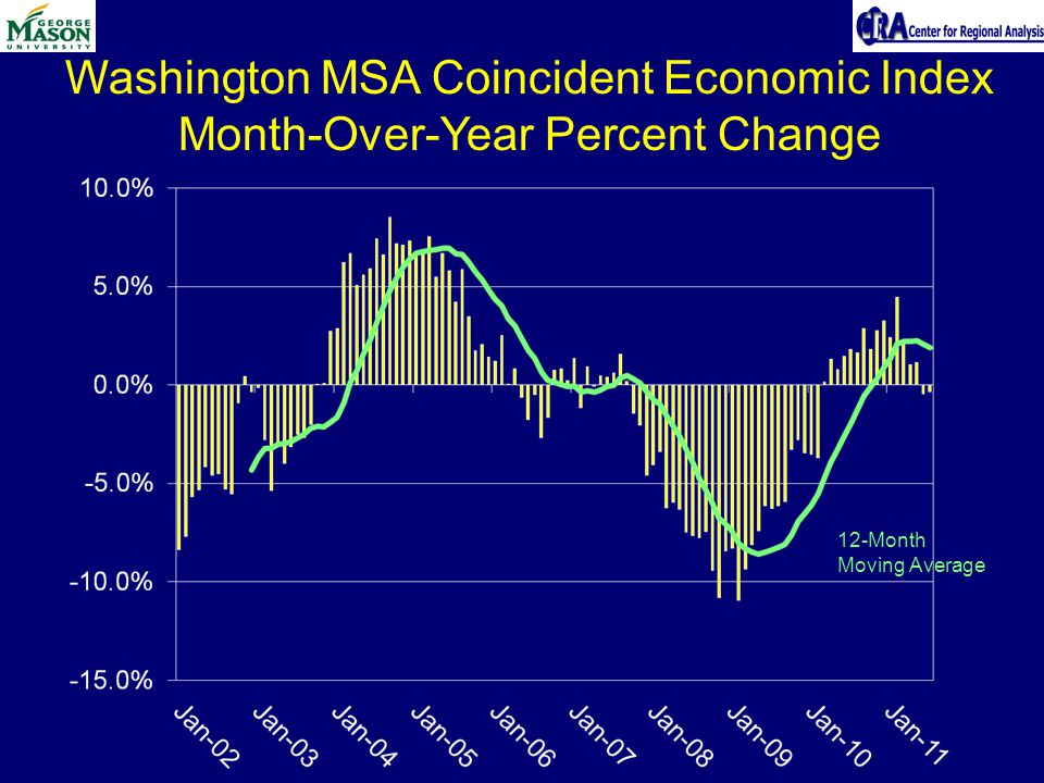 Washington MSA Coincident Economic Index Month-Over-Year Percent Change 12-Month Moving Average