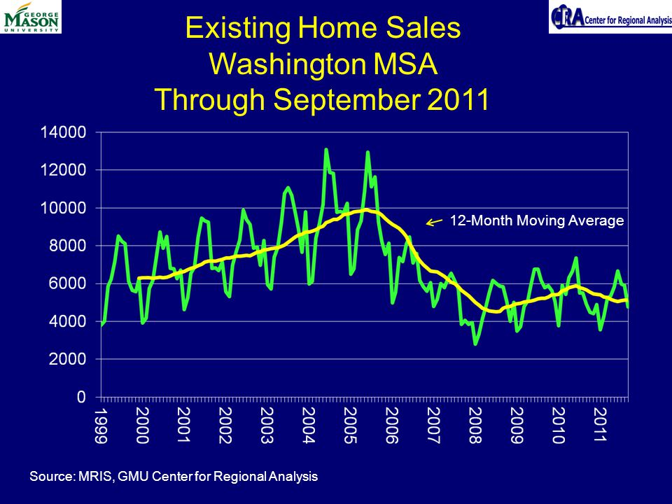 Existing Home Sales Washington MSA Through September Month Moving Average Source: MRIS, GMU Center for Regional Analysis