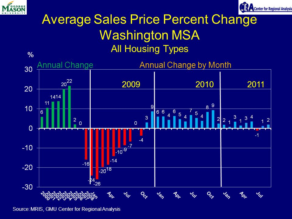 Average Sales Price Percent Change Washington MSA All Housing Types % Source: MRIS, GMU Center for Regional Analysis Annual Change Annual Change by Month