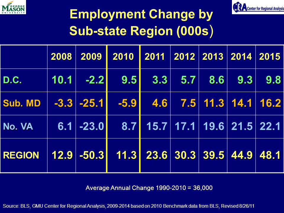 Employment Change by Sub-state Region (000s ) D.C Sub.