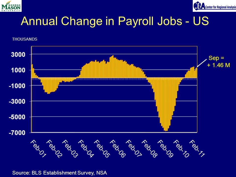 Annual Change in Payroll Jobs - US THOUSANDS Sep = M Source: BLS Establishment Survey, NSA