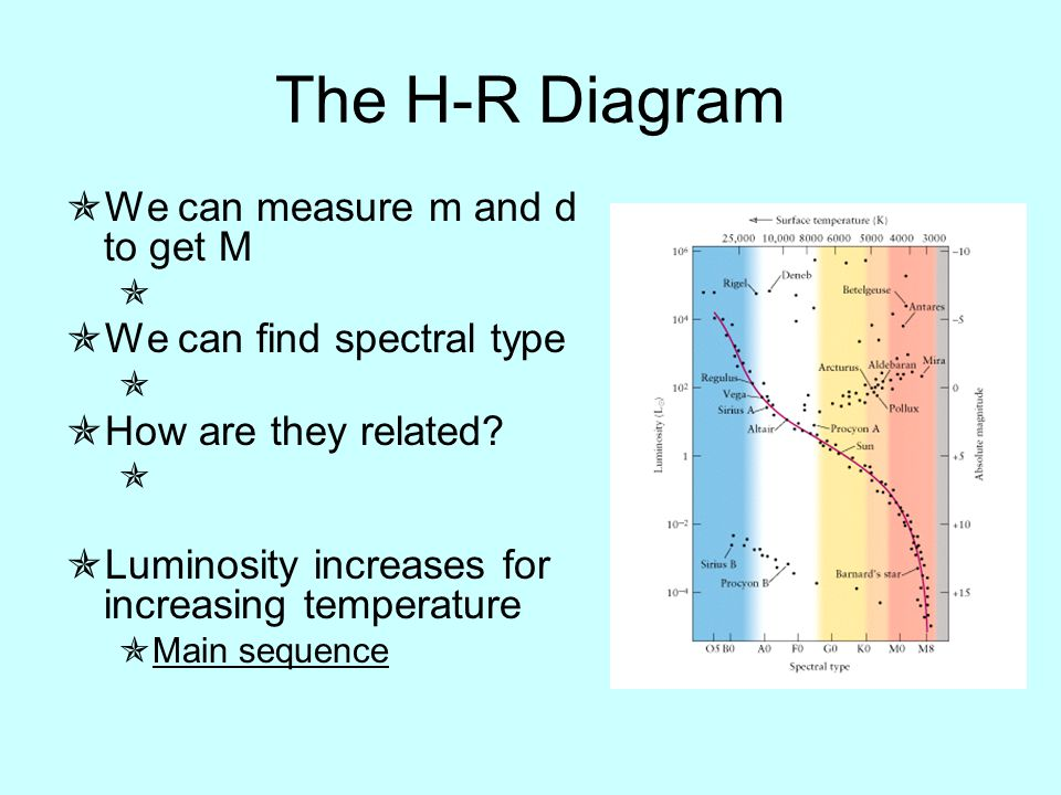 The h r diagram physical astronomy professor lee carkner lecture ppt the h r diagram we can measure m and d to get m we ccuart Images