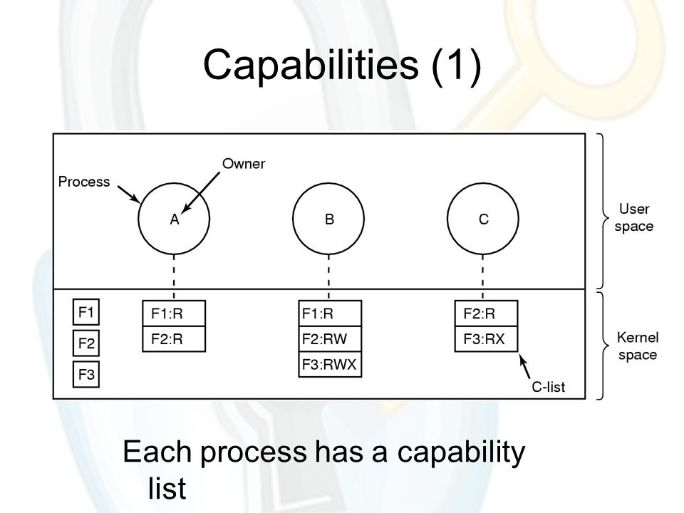 Capabilities (1) Each process has a capability list