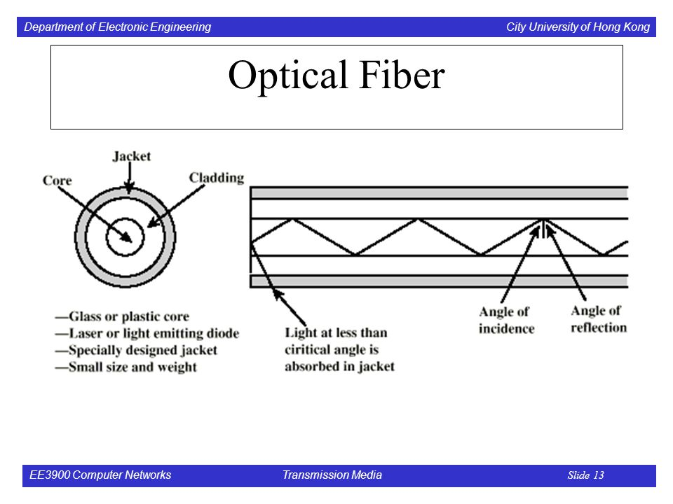 Department of Electronic Engineering City University of Hong Kong EE3900 Computer Networks Transmission Media Slide 13 Optical Fiber