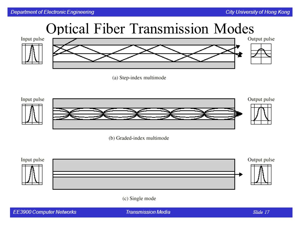 Department of Electronic Engineering City University of Hong Kong EE3900 Computer Networks Transmission Media Slide 17 Optical Fiber Transmission Modes