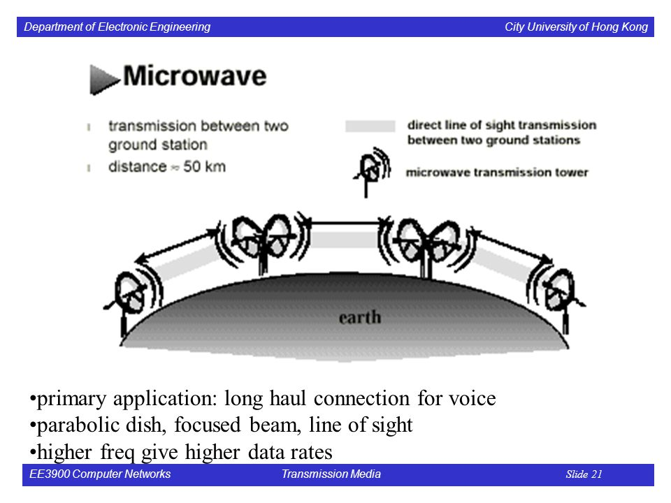 Department of Electronic Engineering City University of Hong Kong EE3900 Computer Networks Transmission Media Slide 21 primary application: long haul connection for voice parabolic dish, focused beam, line of sight higher freq give higher data rates