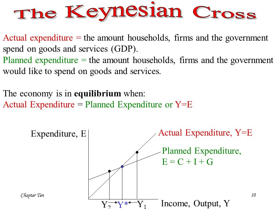 Chapter Ten10 Actual expenditure = the amount households, firms and the government spend on goods and services (GDP).