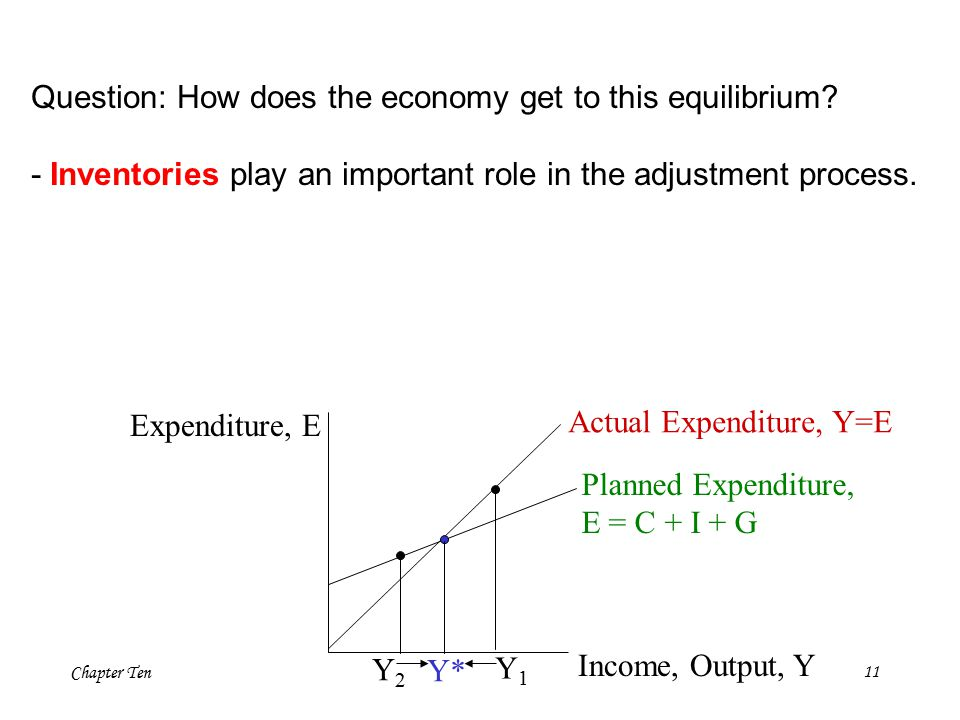 Chapter Ten11 Expenditure, E Income, Output, Y Actual Expenditure, Y=E Planned Expenditure, E = C + I + G Y2Y2 Y1Y1 Y* Question: How does the economy get to this equilibrium.