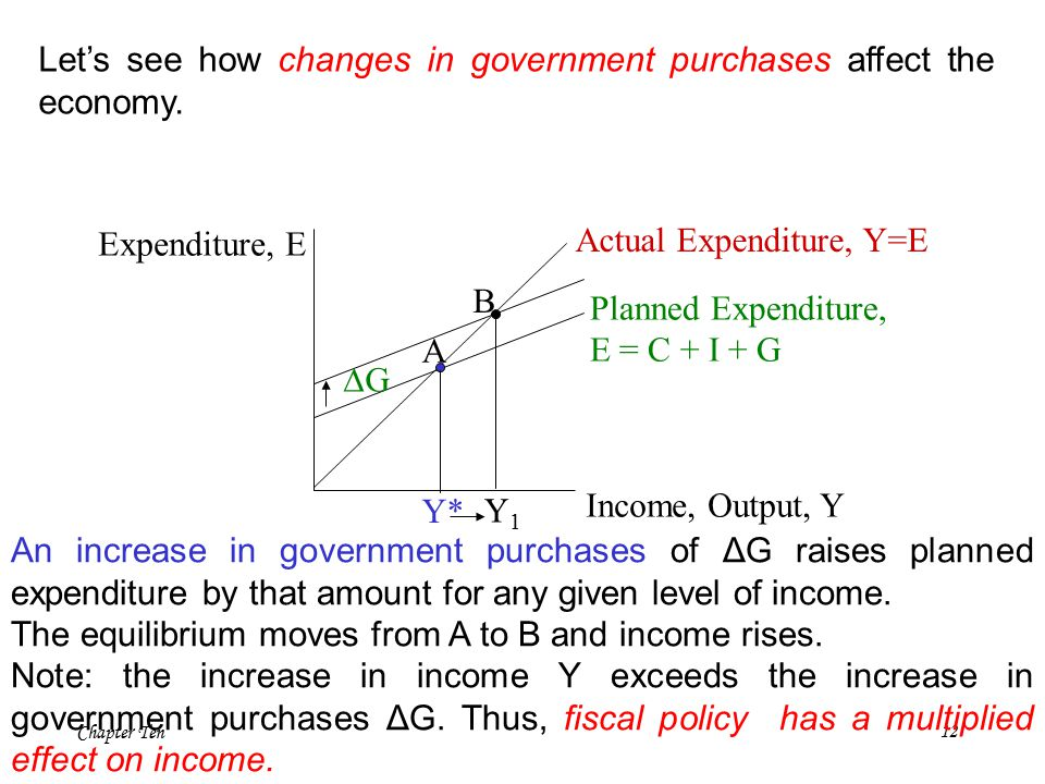 Chapter Ten12 Let's see how changes in government purchases affect the economy.