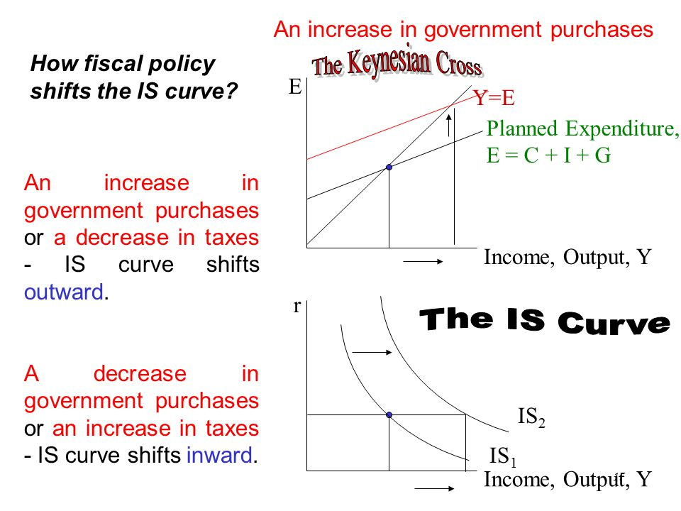 Chapter Ten17 E Income, Output, Y Y=E Planned Expenditure, E = C + I + G r Income, Output, Y IS 1 An increase in government purchases or a decrease in taxes - IS curve shifts outward.