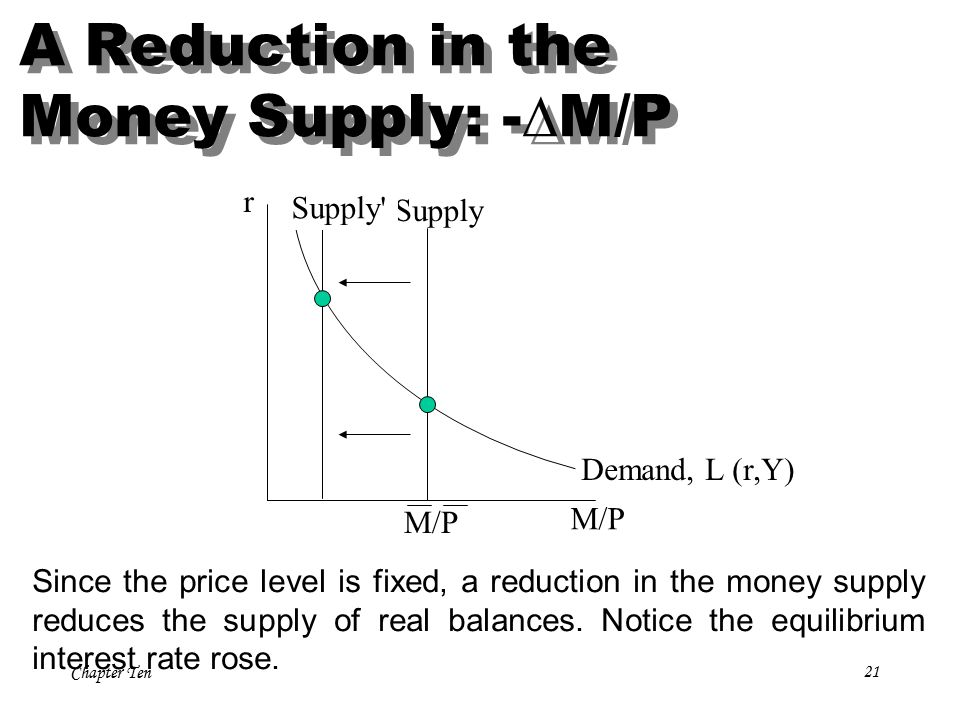 Chapter Ten21 r M/P Supply Demand, L (r,Y) Since the price level is fixed, a reduction in the money supply reduces the supply of real balances.