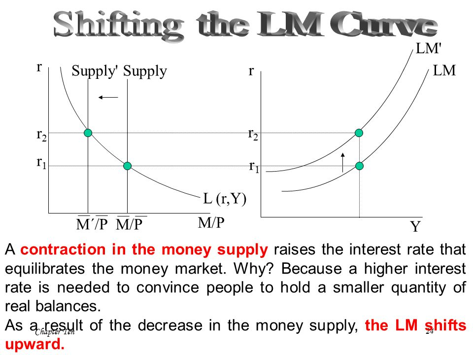 Chapter Ten24 r M/P L (r,Y) r Y LM M/P Supply A contraction in the money supply raises the interest rate that equilibrates the money market.