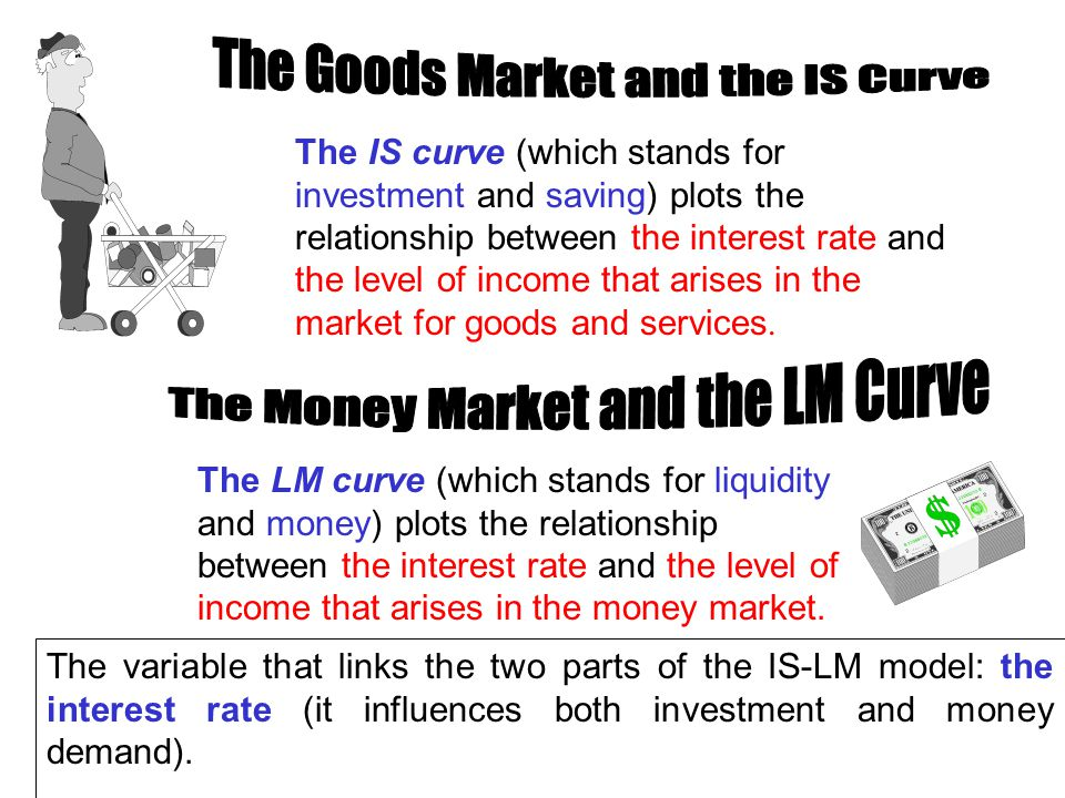 Chapter Ten8 The IS curve (which stands for investment and saving) plots the relationship between the interest rate and the level of income that arises in the market for goods and services.