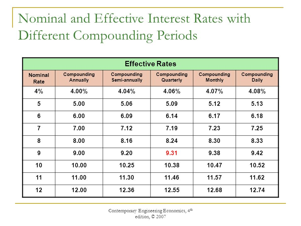 Contemporary Engineering Economics, 4 th edition, © 2007 Nominal and Effective Interest Rates with Different Compounding Periods Effective Rates Nominal Rate Compounding Annually Compounding Semi-annually Compounding Quarterly Compounding Monthly Compounding Daily 4%4.00%4.04%4.06%4.07%4.08%