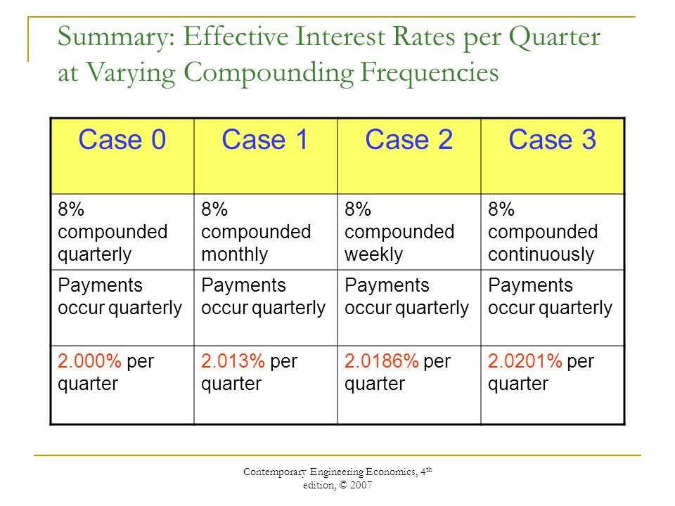 Contemporary Engineering Economics, 4 th edition, © 2007 Summary: Effective Interest Rates per Quarter at Varying Compounding Frequencies Case 0Case 1Case 2Case 3 8% compounded quarterly 8% compounded monthly 8% compounded weekly 8% compounded continuously Payments occur quarterly 2.000% per quarter 2.013% per quarter % per quarter % per quarter