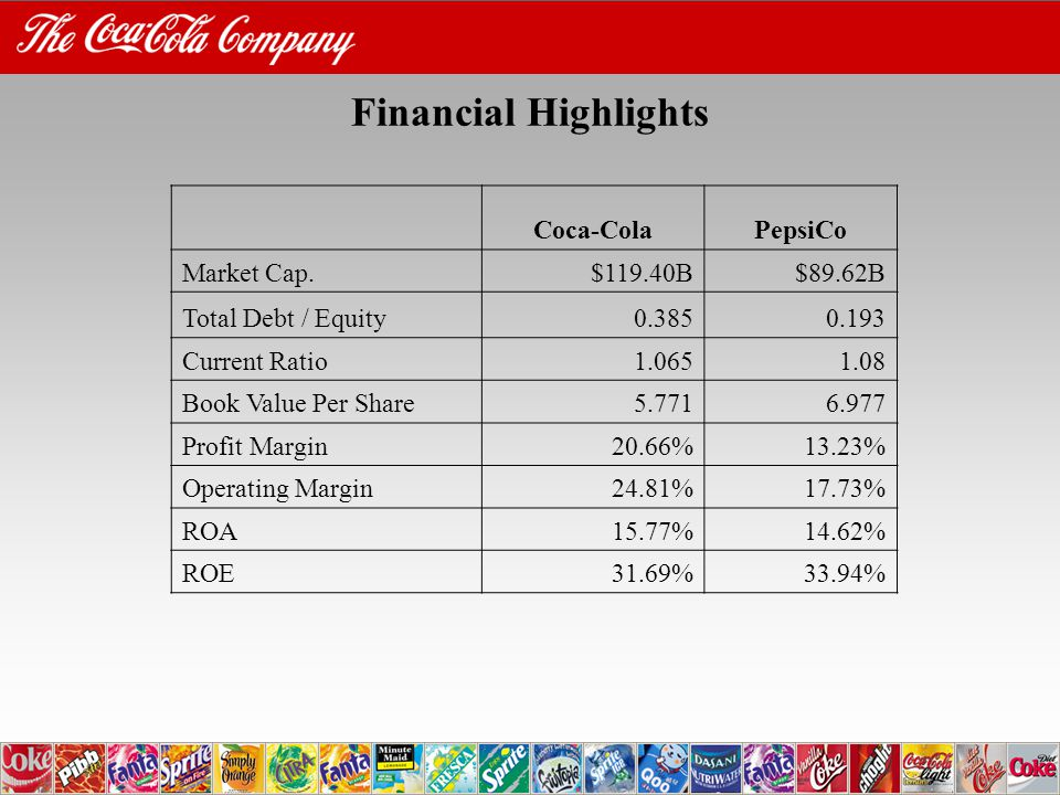 Financial Highlights Coca-ColaPepsiCo Market Cap.$119.40B$89.62B Total Debt / Equity Current Ratio Book Value Per Share Profit Margin20.66%13.23% Operating Margin24.81%17.73% ROA15.77%14.62% ROE31.69%33.94%