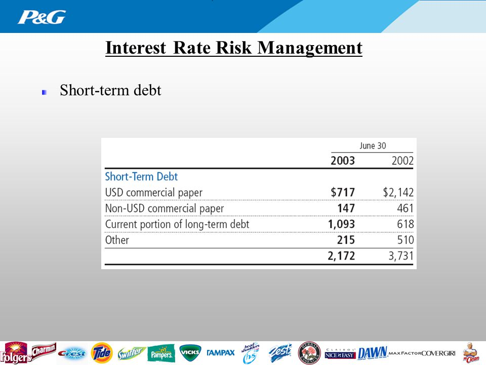 Interest Rate Risk Management Short-term debt