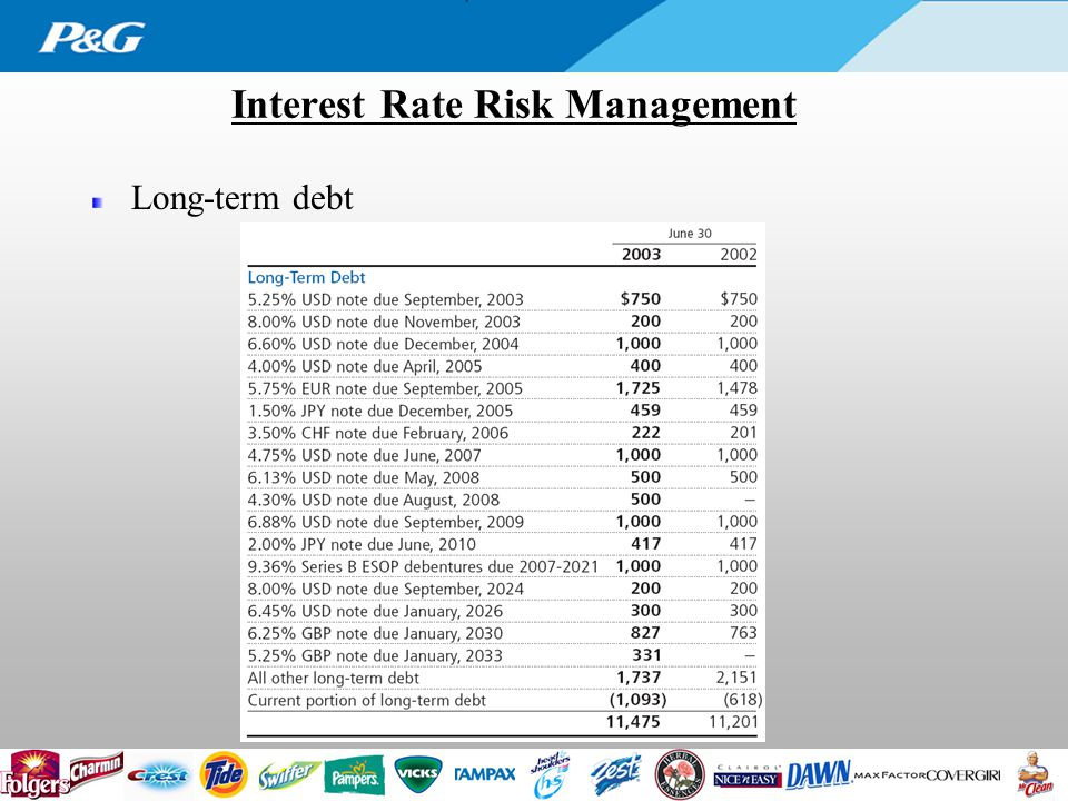 Interest Rate Risk Management Long-term debt