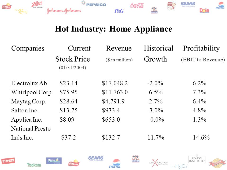 Hot Industry: Home Appliance Companies Current Revenue Historical Profitability Stock Price ($ in million) Growth (EBIT to Revenue) (01/31/2004) Electrolux Ab $23.14$17, %6.2% Whirlpool Corp.