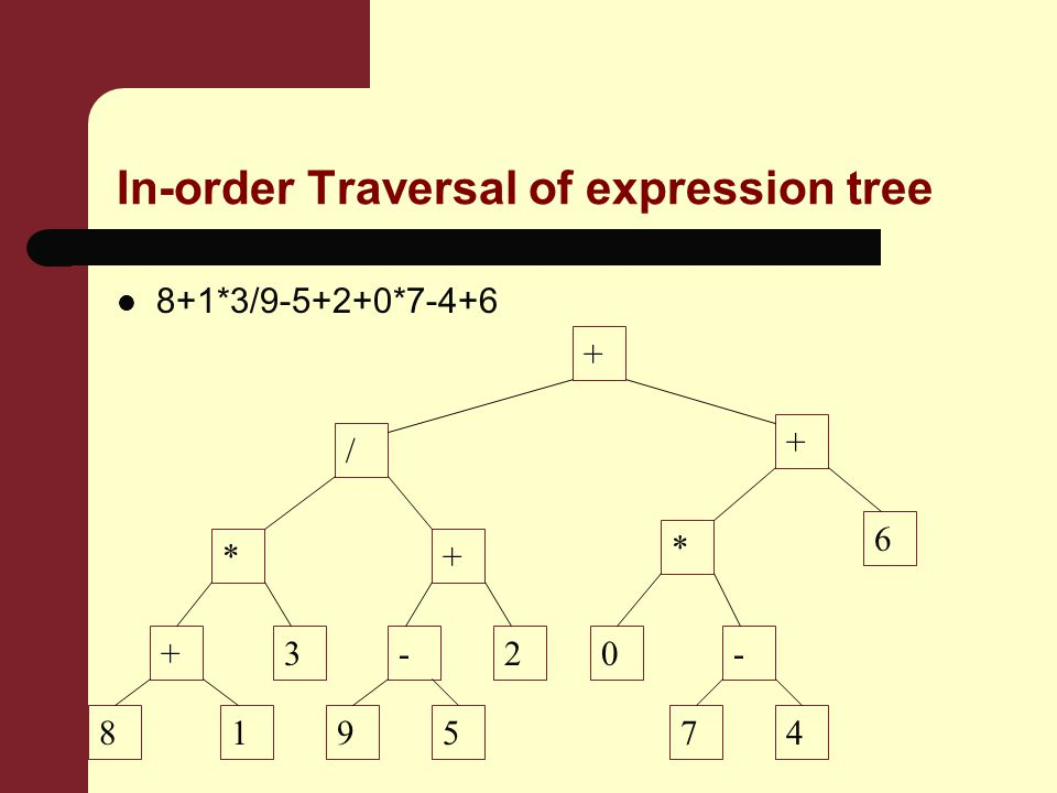 In-order Traversal of expression tree 8+1*3/ * * + / *