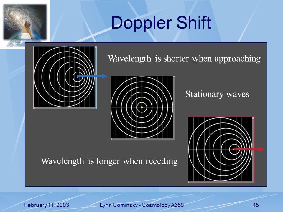 February 11, 2003Lynn Cominsky - Cosmology A35045 Doppler Shift Wavelength is shorter when approaching Stationary waves Wavelength is longer when receding