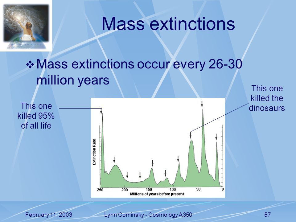 February 11, 2003Lynn Cominsky - Cosmology A35057 Mass extinctions  Mass extinctions occur every million years This one killed the dinosaurs This one killed 95% of all life