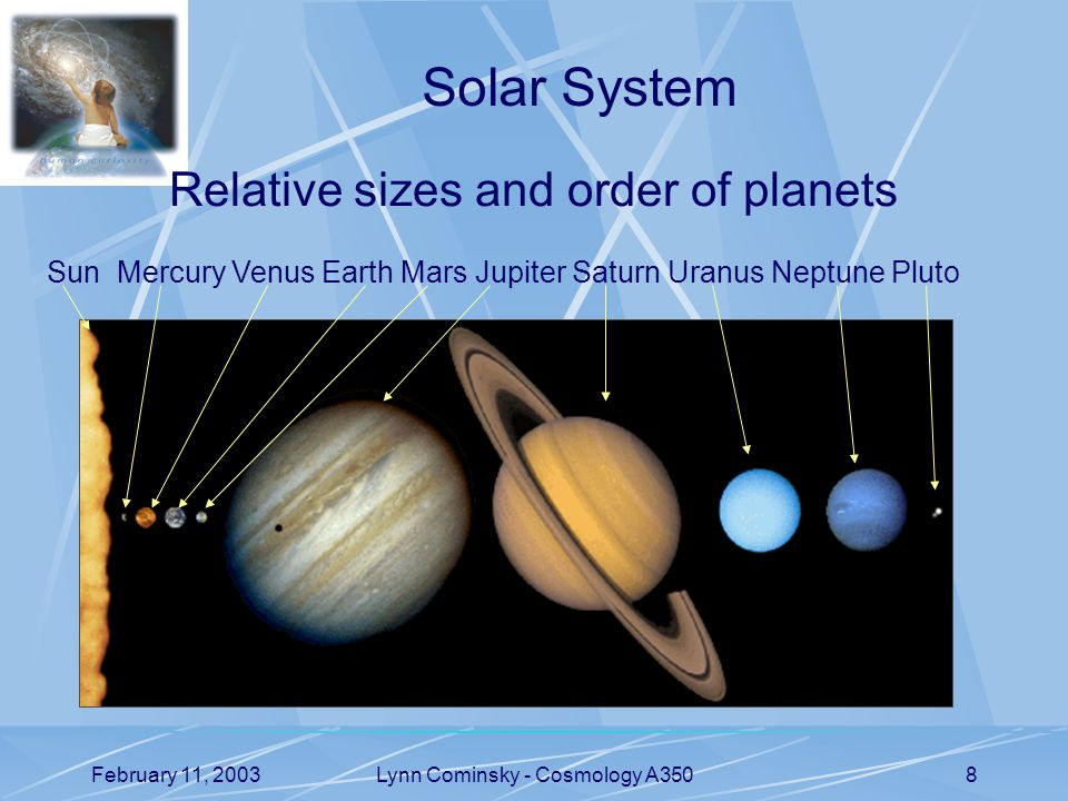 February 11, 2003Lynn Cominsky - Cosmology A3508 Solar System Relative sizes and order of planets Sun Mercury Venus Earth Mars Jupiter Saturn Uranus Neptune Pluto