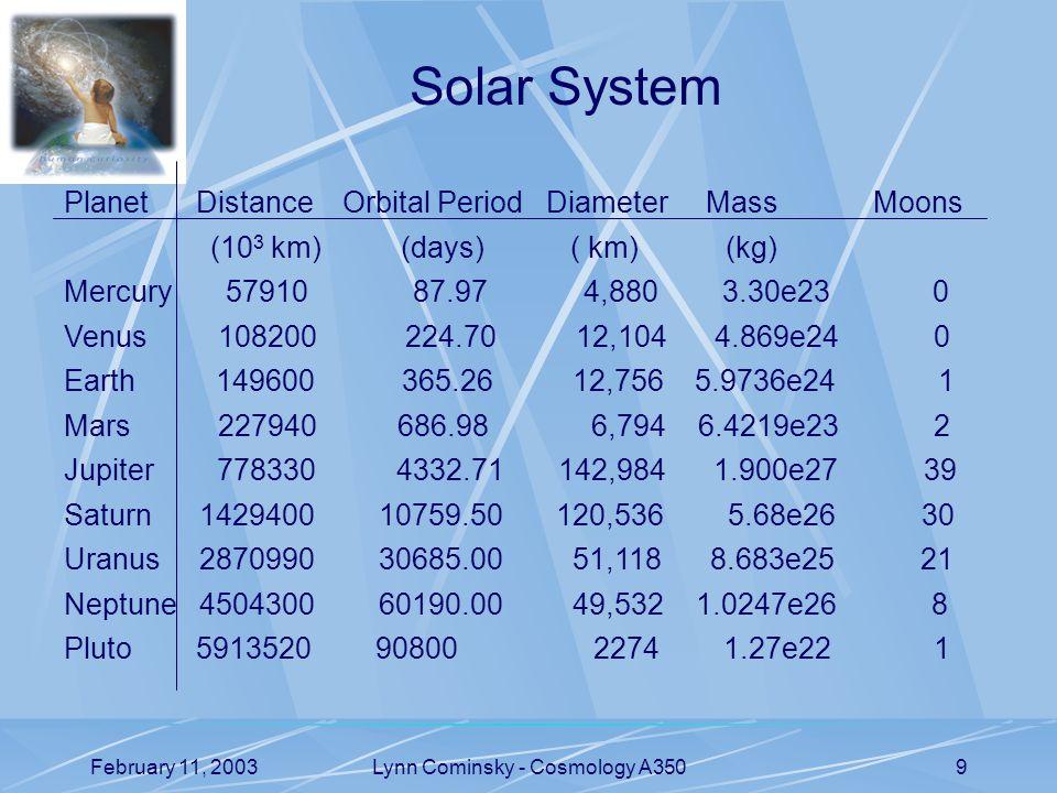 February 11, 2003Lynn Cominsky - Cosmology A3509 Planet Distance Orbital Period Diameter Mass Moons (10 3 km) (days) ( km) (kg) Mercury 57910 87.97 4,880 3.30e23 0 Venus 108200 224.70 12,104 4.869e24 0 Earth 149600 365.26 12,756 5.9736e24 1 Mars 227940 686.98 6,794 6.4219e23 2 Jupiter 778330 4332.71 142,984 1.900e27 39 Saturn 1429400 10759.50 120,536 5.68e26 30 Uranus 2870990 30685.00 51,118 8.683e25 21 Neptune 4504300 60190.00 49,532 1.0247e26 8 Pluto 5913520 90800 2274 1.27e22 1 Solar System