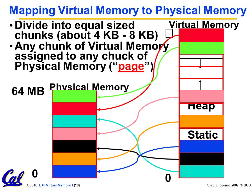 CS61C L34 Virtual Memory I (10) Garcia, Spring 2007 © UCB Mapping Virtual Memory to Physical Memory 0 Physical Memory  Virtual Memory CodeStatic Heap Stack 64 MB Divide into equal sized chunks (about 4 KB - 8 KB) 0 Any chunk of Virtual Memory assigned to any chuck of Physical Memory ( page )