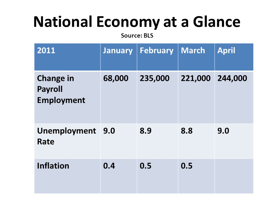 National Economy at a Glance Source: BLS 2011JanuaryFebruaryMarchApril Change in Payroll Employment 68,000235,000221,000244,000 Unemployment Rate Inflation0.40.5