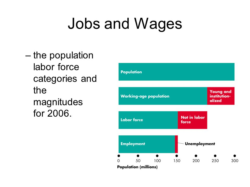 Jobs and Wages –the population labor force categories and the magnitudes for 2006.