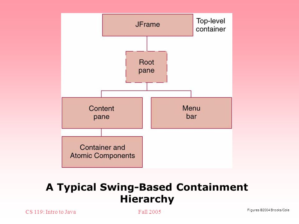 Figures ©2004 Brooks/Cole CS 119: Intro to JavaFall 2005 A Typical Swing-Based Containment Hierarchy