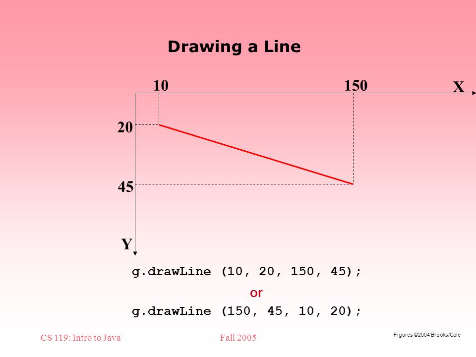 Figures ©2004 Brooks/Cole CS 119: Intro to JavaFall 2005 Drawing a Line X Y g.drawLine (10, 20, 150, 45); g.drawLine (150, 45, 10, 20); or