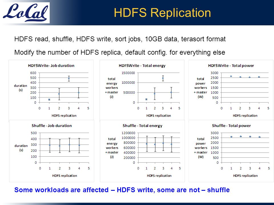 HDFS Replication HDFS read, shuffle, HDFS write, sort jobs, 10GB data, terasort format Modify the number of HDFS replica, default config.
