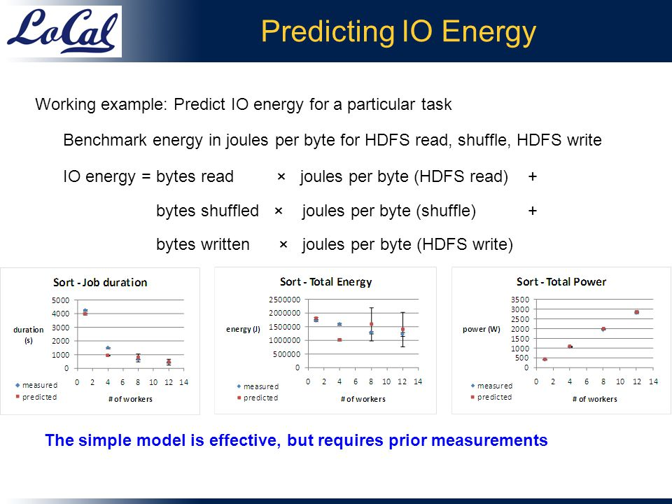 Predicting IO Energy Working example: Predict IO energy for a particular task Benchmark energy in joules per byte for HDFS read, shuffle, HDFS write IO energy = bytes read × joules per byte (HDFS read) + bytes shuffled × joules per byte (shuffle) + bytes written × joules per byte (HDFS write) The simple model is effective, but requires prior measurements