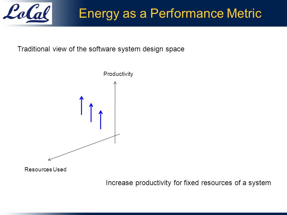 Productivity Energy as a Performance Metric Resources Used Traditional view of the software system design space Increase productivity for fixed resources of a system