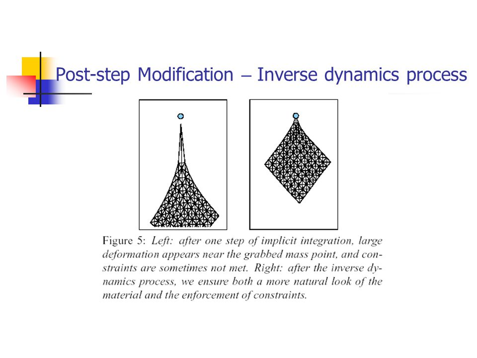 Post-step Modification – Inverse dynamics process