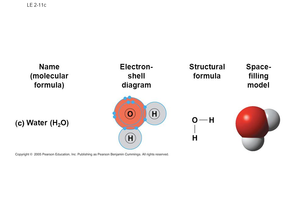 LE 2-11c Water (H 2 O) Name (molecular formula) Electron- shell diagram Structural formula Space- filling model