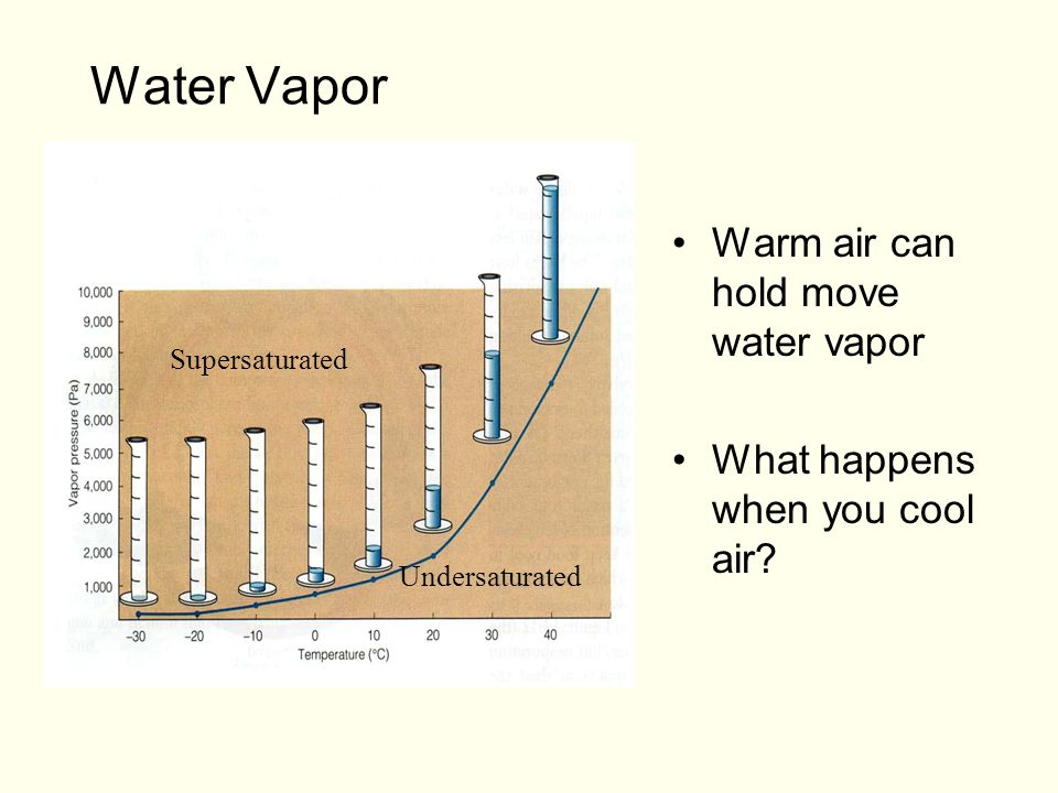 Water Vapor Warm air can hold move water vapor What happens when you cool air.