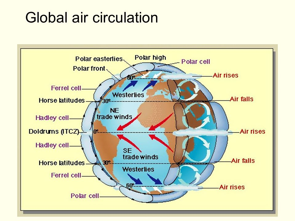 Global air circulation Garrison 2.069