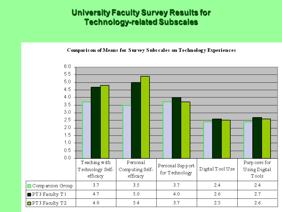 University Faculty Survey Results for Technology-related Subscales
