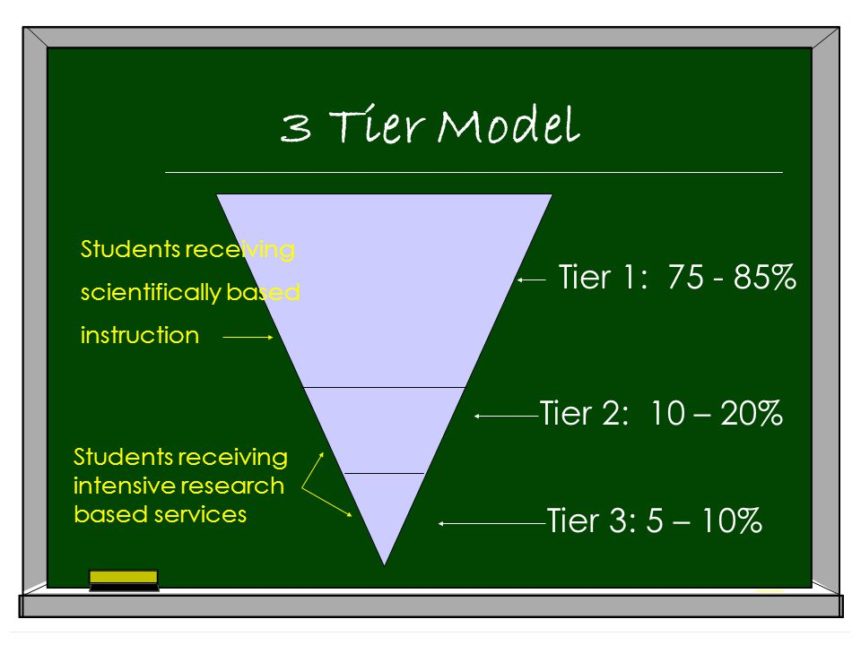 3 Tier Model Tier 1: % Tier 2: 10 – 20% Tier 3: 5 – 10% Students receiving scientifically based instruction Students receiving intensive research based services