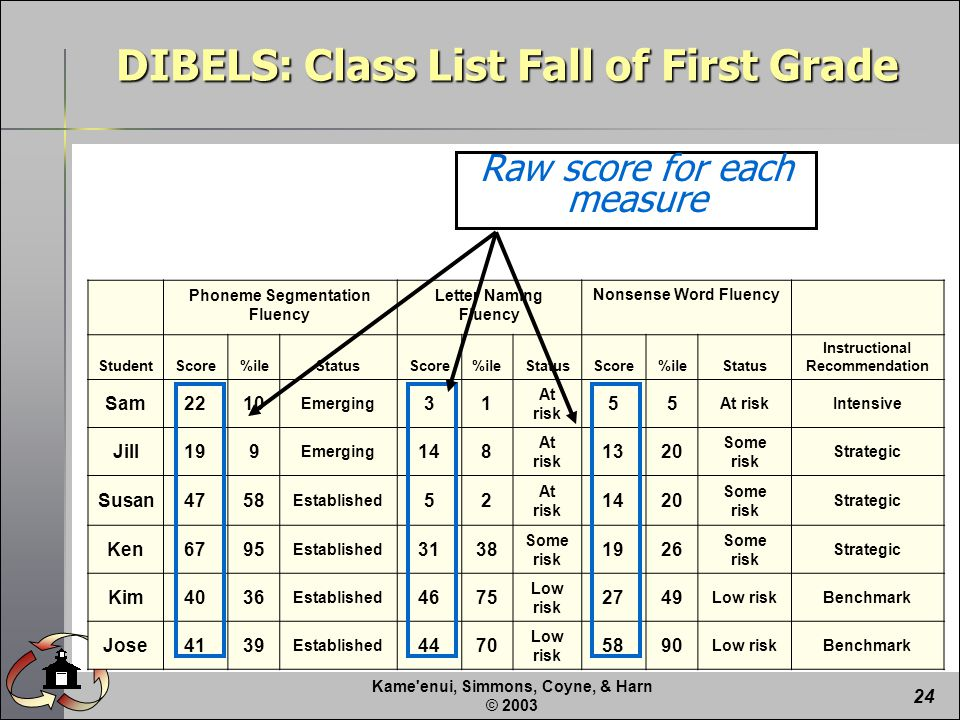 Kame enui, Simmons, Coyne, & Harn © Raw score for each measure DIBELS: Class List Fall of First Grade Phoneme Segmentation Fluency Letter Naming Fluency Nonsense Word Fluency StudentScore%ileStatusScore%ileStatusScore%ileStatus Instructional Recommendation Sam2210 Emerging 31 At risk 55 Intensive Jill199 Emerging 148 At risk 1320 Some risk Strategic Susan4758 Established 52 At risk 1420 Some risk Strategic Ken6795 Established 3138 Some risk 1926 Some risk Strategic Kim4036 Established 4675 Low risk 2749 Low riskBenchmark Jose4139 Established 4470 Low risk 5890 Low riskBenchmark