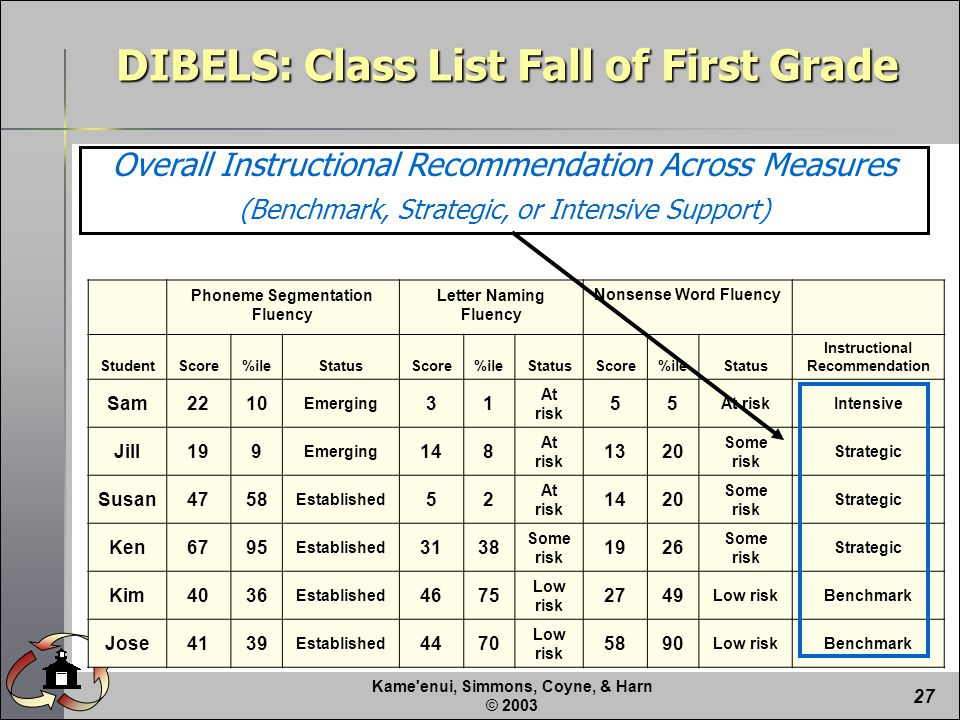 Kame enui, Simmons, Coyne, & Harn © Overall Instructional Recommendation Across Measures (Benchmark, Strategic, or Intensive Support) DIBELS: Class List Fall of First Grade Phoneme Segmentation Fluency Letter Naming Fluency Nonsense Word Fluency StudentScore%ileStatusScore%ileStatusScore%ileStatus Instructional Recommendation Sam2210 Emerging 31 At risk 55 Intensive Jill199 Emerging 148 At risk 1320 Some risk Strategic Susan4758 Established 52 At risk 1420 Some risk Strategic Ken6795 Established 3138 Some risk 1926 Some risk Strategic Kim4036 Established 4675 Low risk 2749 Low riskBenchmark Jose4139 Established 4470 Low risk 5890 Low riskBenchmark